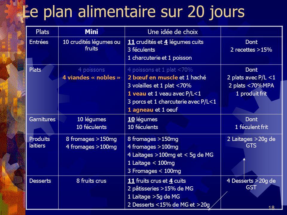 18 Le plan alimentaire sur 20 jours PlatsMiniUne idée de choix Entrées10 crudités légumes ou fruits 11 crudités et 4 légumes cuits 3 féculents 1 charc