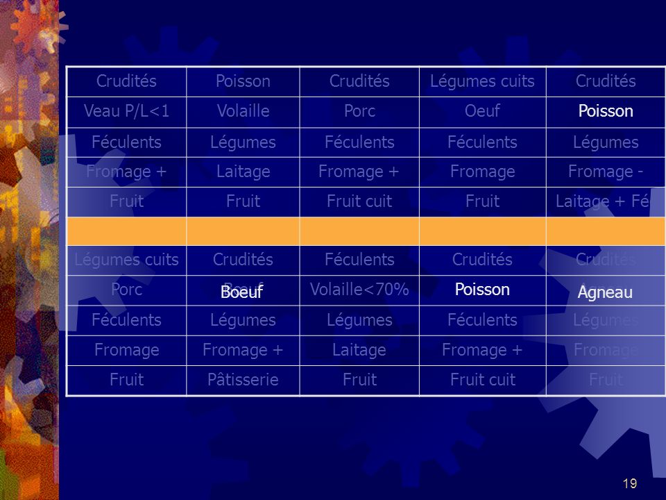 19 CruditésPoissonCruditésLégumes cuitsCrudités Veau P/L<1VolaillePorcOeufPoisson FéculentsLégumesFéculents Légumes Fromage +LaitageFromage +FromageFr