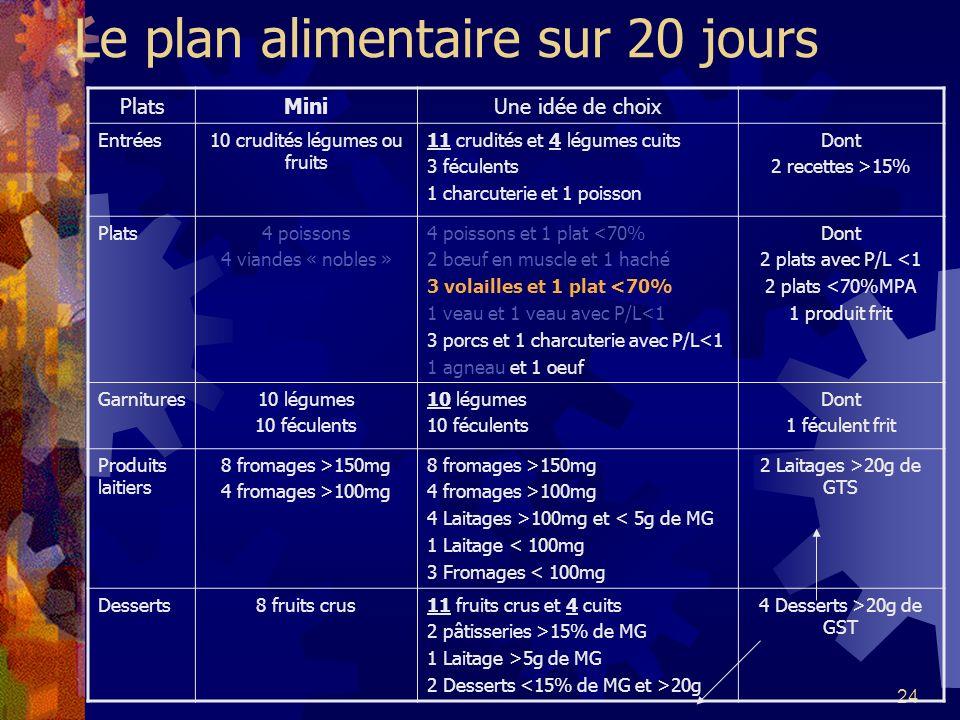 24 Le plan alimentaire sur 20 jours PlatsMiniUne idée de choix Entrées10 crudités légumes ou fruits 11 crudités et 4 légumes cuits 3 féculents 1 charc