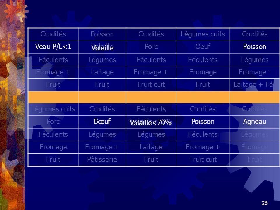 25 CruditésPoissonCruditésLégumes cuitsCrudités Veau P/L<1VolaillePorcOeufPoisson FéculentsLégumesFéculents Légumes Fromage +LaitageFromage +FromageFr