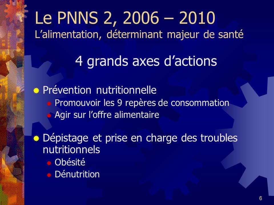 6 Le PNNS 2, 2006 – 2010 Lalimentation, déterminant majeur de santé 4 grands axes dactions Prévention nutritionnelle Promouvoir les 9 repères de conso