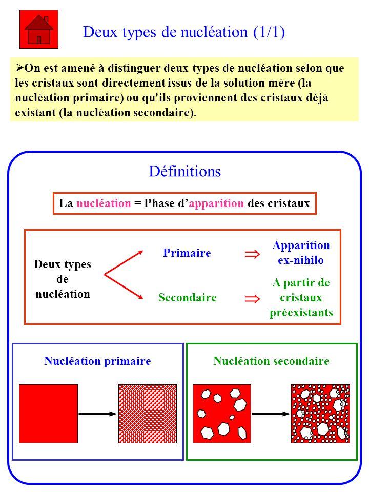 Deux types de nucléation (1/1) On est amené à distinguer deux types de nucléation selon que les cristaux sont directement issus de la solution mère (l