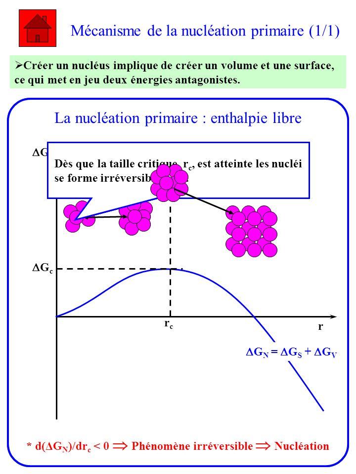 Mécanisme de la nucléation primaire (1/1) Créer un nucléus implique de créer un volume et une surface, ce qui met en jeu deux énergies antagonistes. C