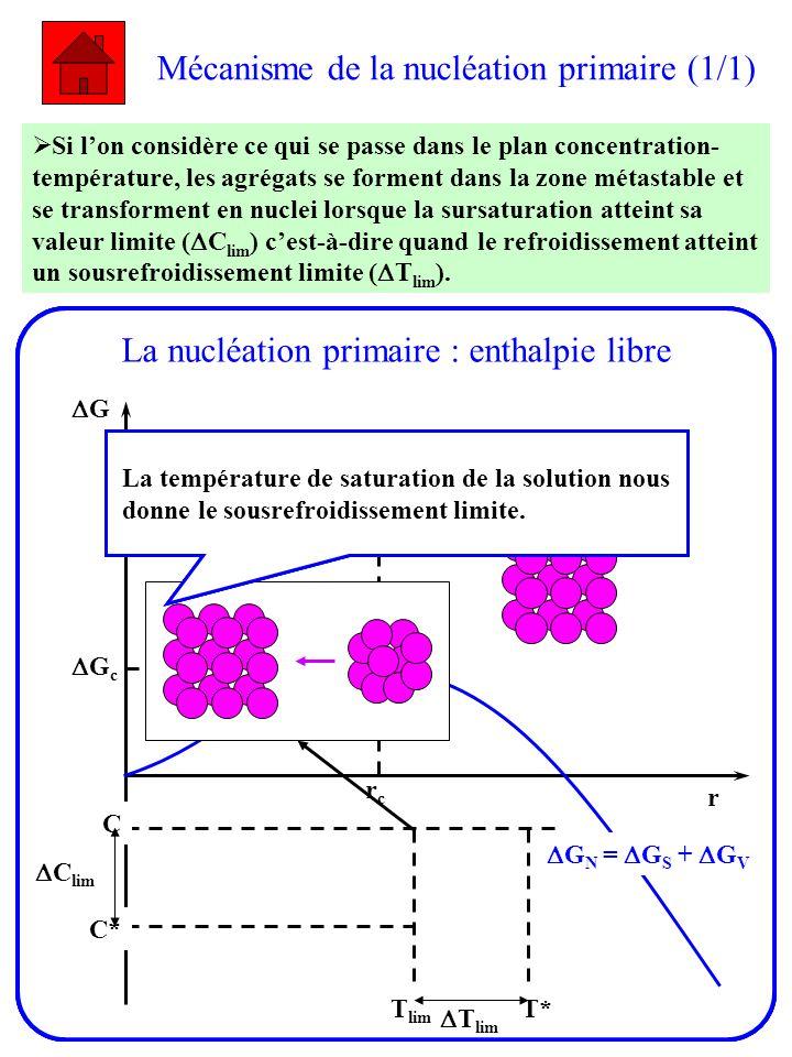 Mécanisme de la nucléation primaire (1/1) Si lon considère ce qui se passe dans le plan concentration- température, les agrégats se forment dans la zo