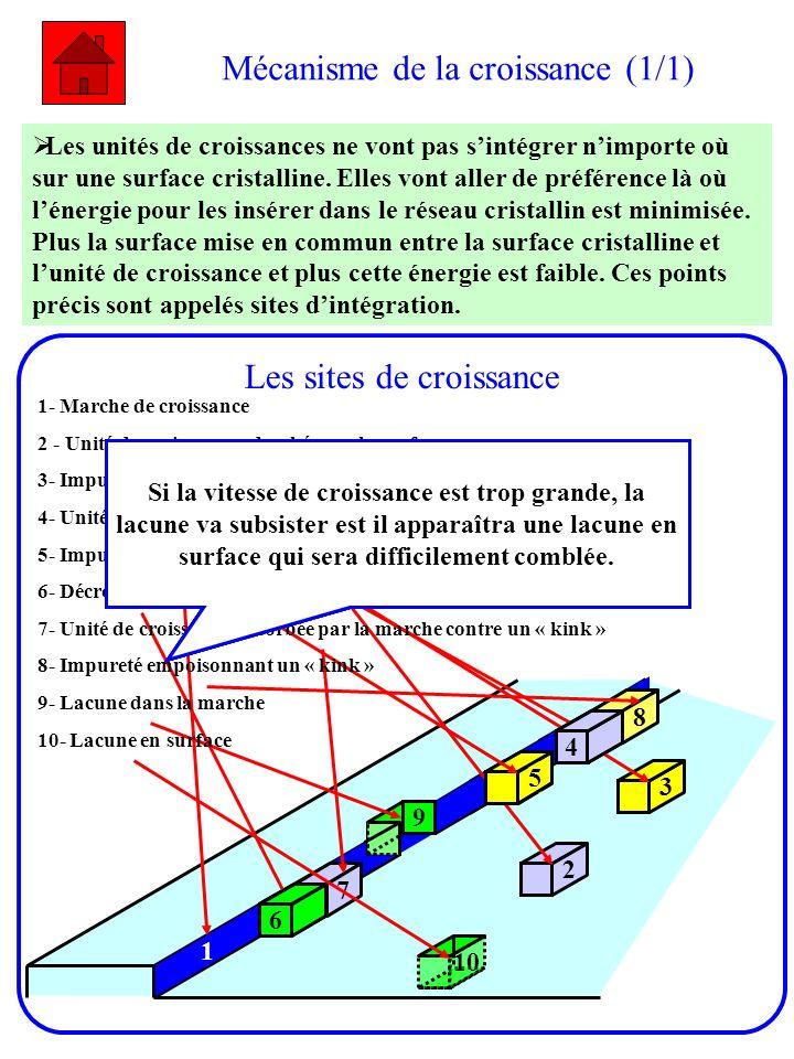 Mécanisme de la croissance (1/1) Les unités de croissances ne vont pas sintégrer nimporte où sur une surface cristalline. Elles vont aller de préféren