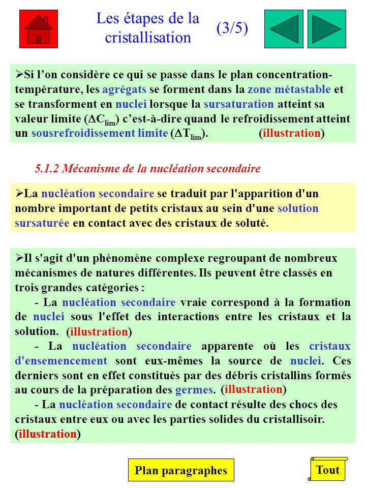 Les étapes de la cristallisation (3/5) tout (3/5) Si lon considère ce qui se passe dans le plan concentration- température, les agrégats se forment dans la zone métastable et se transforment en nuclei lorsque la sursaturation atteint sa valeur limite ( C lim ) cest-à-dire quand le refroidissement atteint un sousrefroidissement limite ( T lim ).