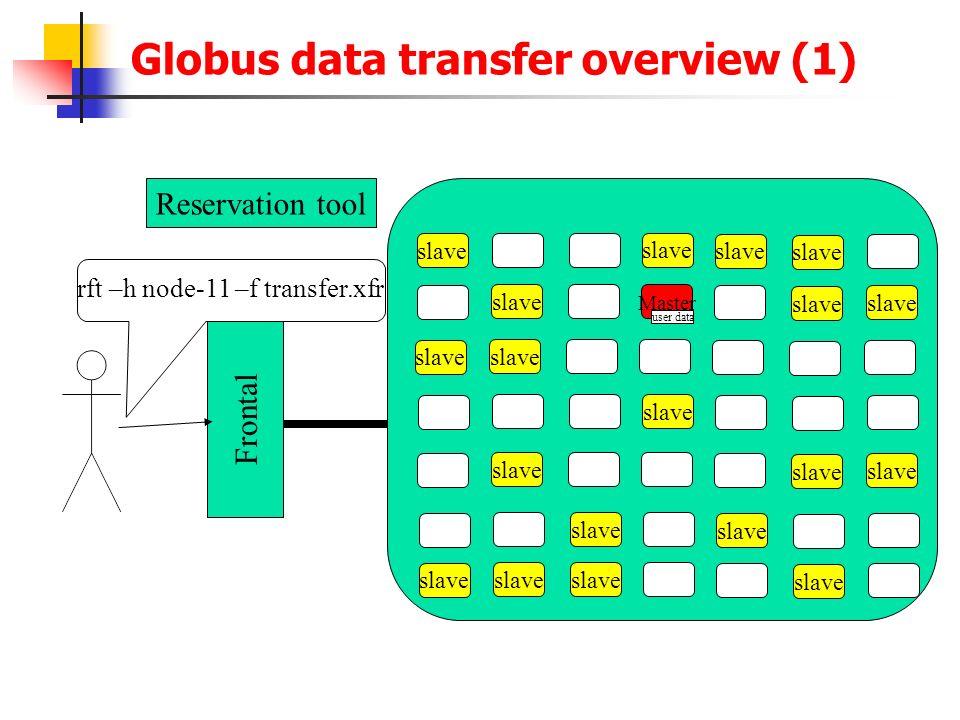 Globus data transfer overview (1) slave Master slave Frontal Reservation tool user data rft –h node-11 –f transfer.xfr