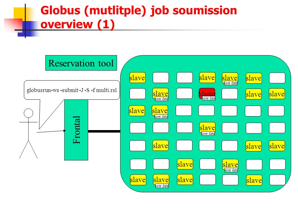 Globus (mutlitple) job soumission overview (1) slave Master slave Frontal Reservation tool user data globusrun-ws -submit -J -S -f multi.rsl user data