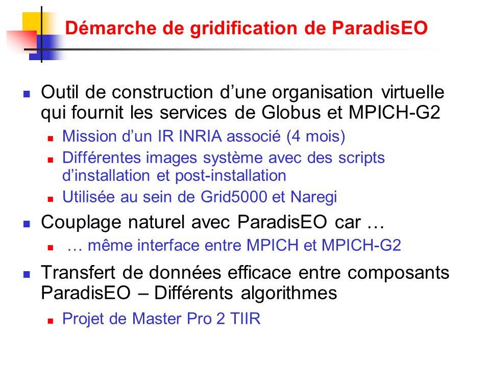 Outil de construction dune organisation virtuelle qui fournit les services de Globus et MPICH-G2 Mission dun IR INRIA associé (4 mois) Différentes ima