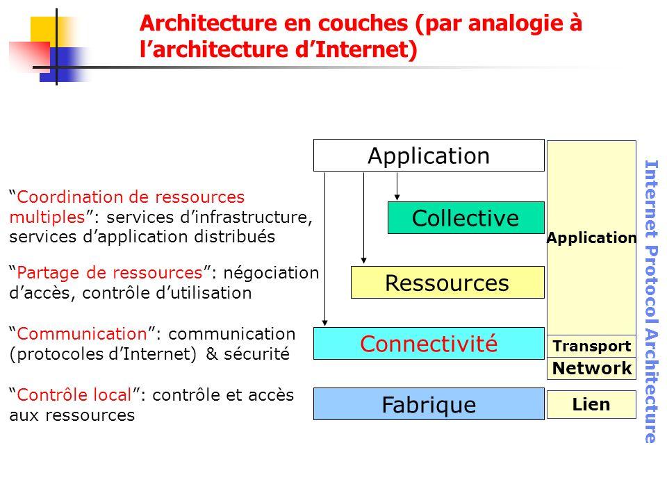 Architecture en couches (par analogie à larchitecture dInternet) Application Fabrique Contrôle local: contrôle et accès aux ressources Connectivité Co
