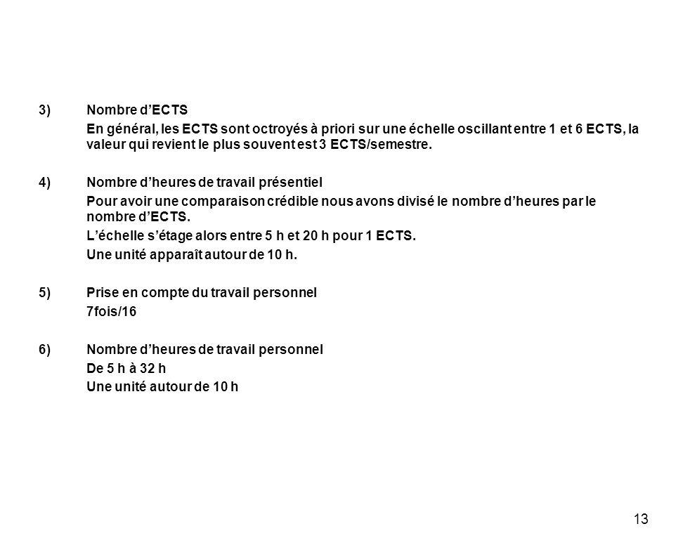 13 3)Nombre dECTS En général, les ECTS sont octroyés à priori sur une échelle oscillant entre 1 et 6 ECTS, la valeur qui revient le plus souvent est 3