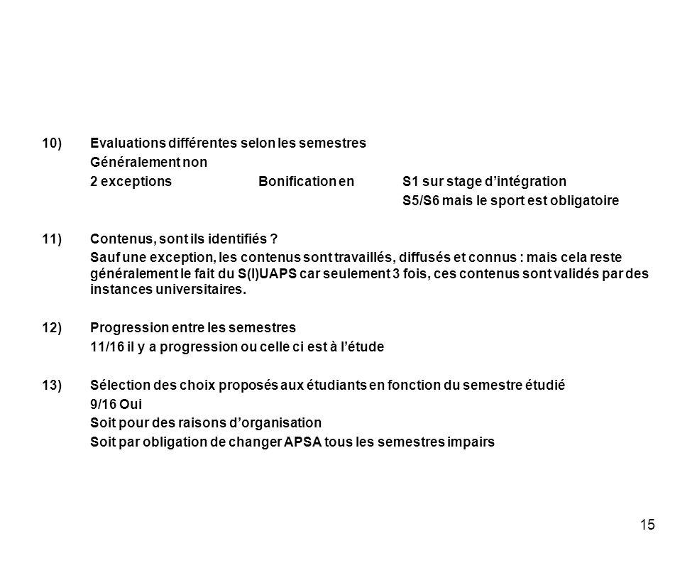 15 10)Evaluations différentes selon les semestres Généralement non 2 exceptionsBonification en S1 sur stage dintégration S5/S6 mais le sport est oblig