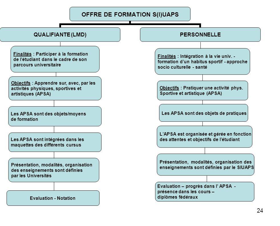 24 Les APSA sont des objets/moyens de formation Les APSA sont des objets de pratiques LAPSA est organisée et gérée en fonction des attentes et objecti
