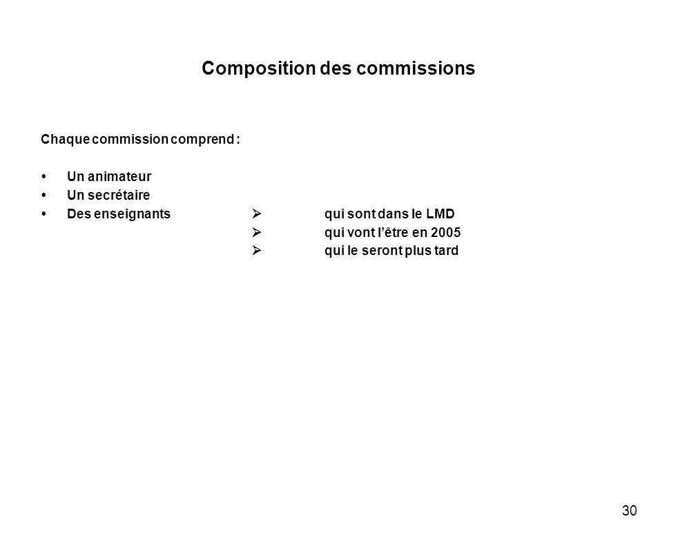 30 Composition des commissions Chaque commission comprend : Un animateur Un secrétaire Des enseignants qui sont dans le LMD qui vont lêtre en 2005 qui