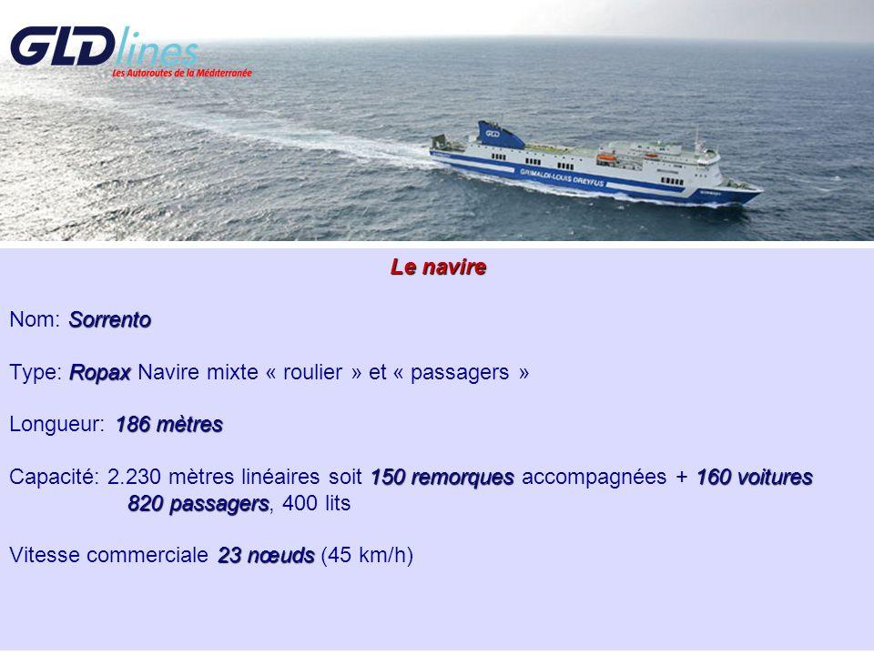 Le navire Sorrento Nom: Sorrento Ropax Type: Ropax Navire mixte « roulier » et « passagers » 186 mètres Longueur: 186 mètres 150 remorques160 voitures