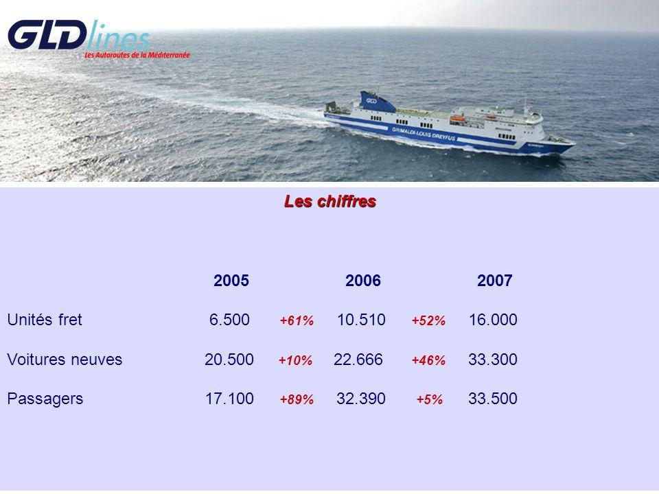 Les chiffres 2005 2006 2007 Unités fret 6.500 +61% 10.510 +52% 16.000 Voitures neuves20.500 +10% 22.666 +46% 33.300 Passagers17.100 +89% 32.390 +5% 33