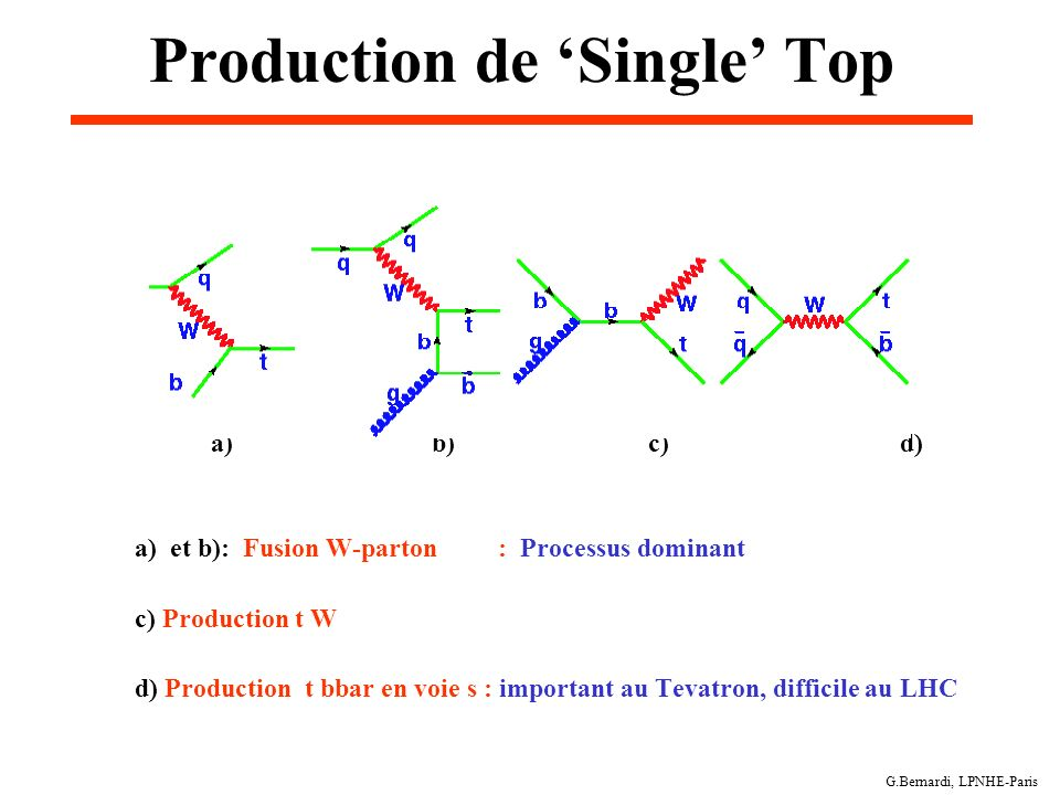 G.Bernardi, LPNHE-Paris Production de Single Top a) b) c) d) a) et b): Fusion W-parton : Processus dominant c) Production t W d) Production t bbar en