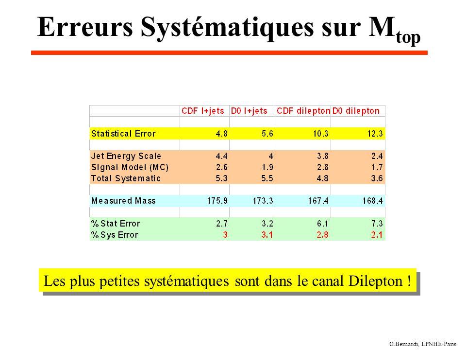 G.Bernardi, LPNHE-Paris Erreurs Systématiques sur M top Les plus petites systématiques sont dans le canal Dilepton !