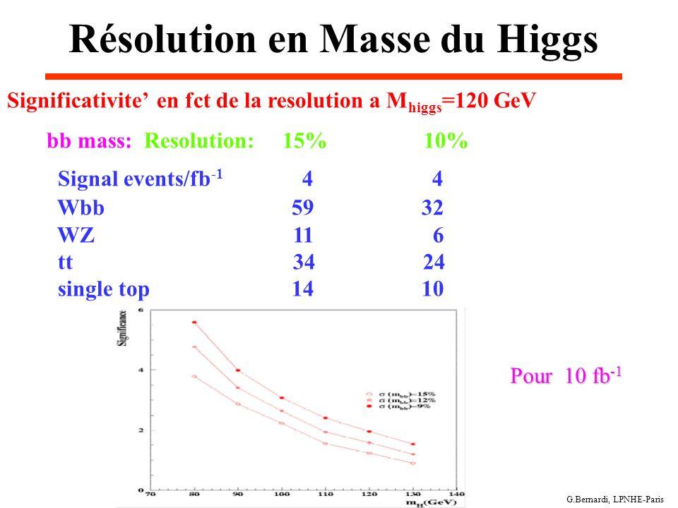G.Bernardi, LPNHE-Paris Résolution en Masse du Higgs Significativite en fct de la resolution a M higgs =120 GeV bb mass: Resolution: 15% 10% Signal ev