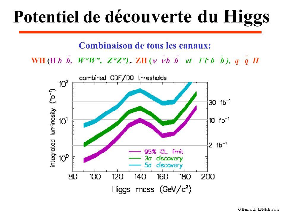 G.Bernardi, LPNHE-Paris Potentiel de d écouverte du Higgs Combinaison de tous les canaux: WH (H b b, W*W*, Z*Z*), ZH ( b b et l + l - b b ), q q H
