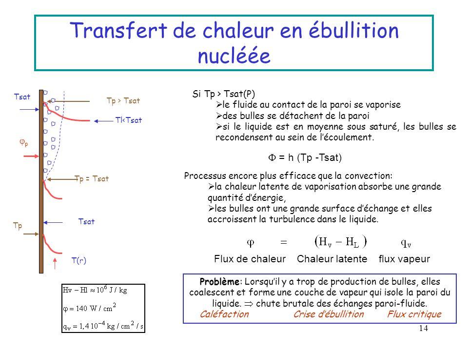 14 Transfert de chaleur en ébullition nucléée Si Tp > Tsat(P) le fluide au contact de la paroi se vaporise des bulles se détachent de la paroi si le l