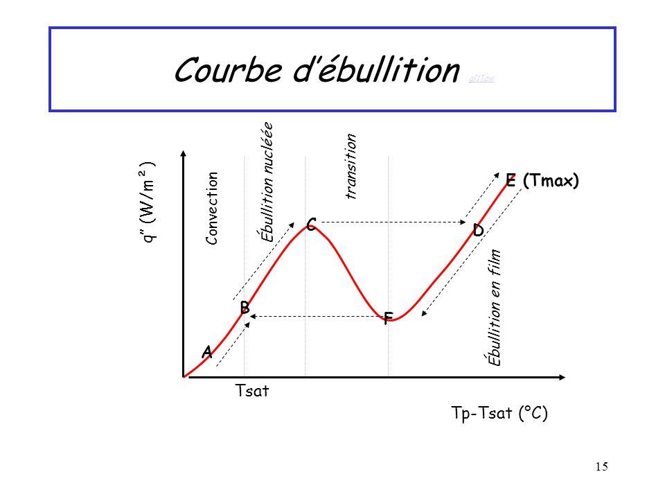 15 Courbe débullition g[1].avi g[1].avi A Tp-Tsat (°C) Tsat B q (W/m²) C D E (Tmax) F Convection Ébullition en film Ébullition nucléée transition