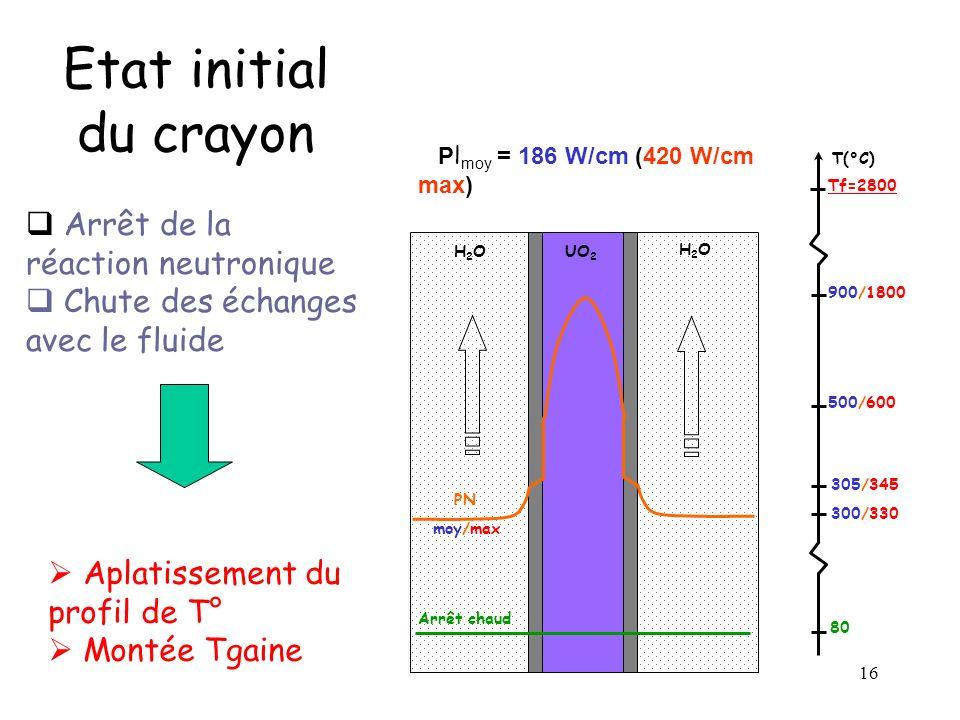 16 Etat initial du crayon 900/1800 UO 2 H2OH2O H2OH2O T(°C) PN moy/max Arrêt chaud 80 300/330 305/345 500/600 Tf=2800 P l moy = 186 W/cm (420 W/cm max