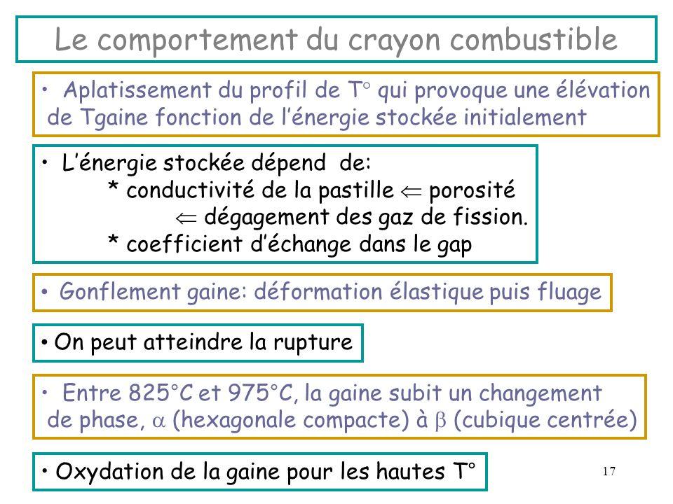 17 Le comportement du crayon combustible Gonflement gaine: déformation élastique puis fluage On peut atteindre la rupture Entre 825°C et 975°C, la gai