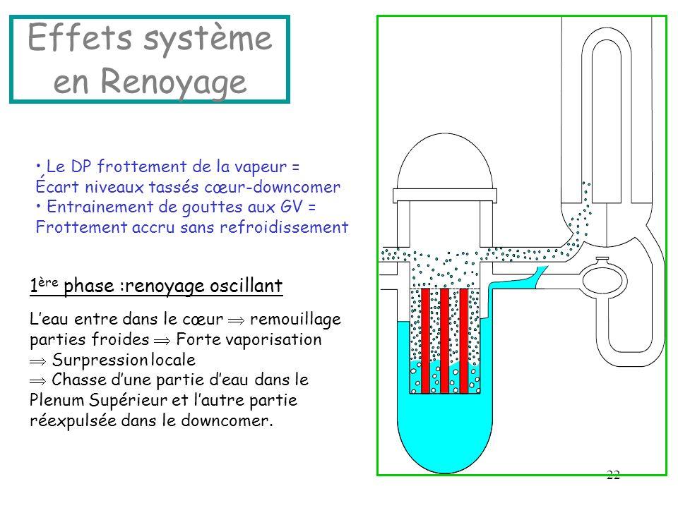 22 Effets système en Renoyage Le DP frottement de la vapeur = Écart niveaux tassés cœur-downcomer Entrainement de gouttes aux GV = Frottement accru sa