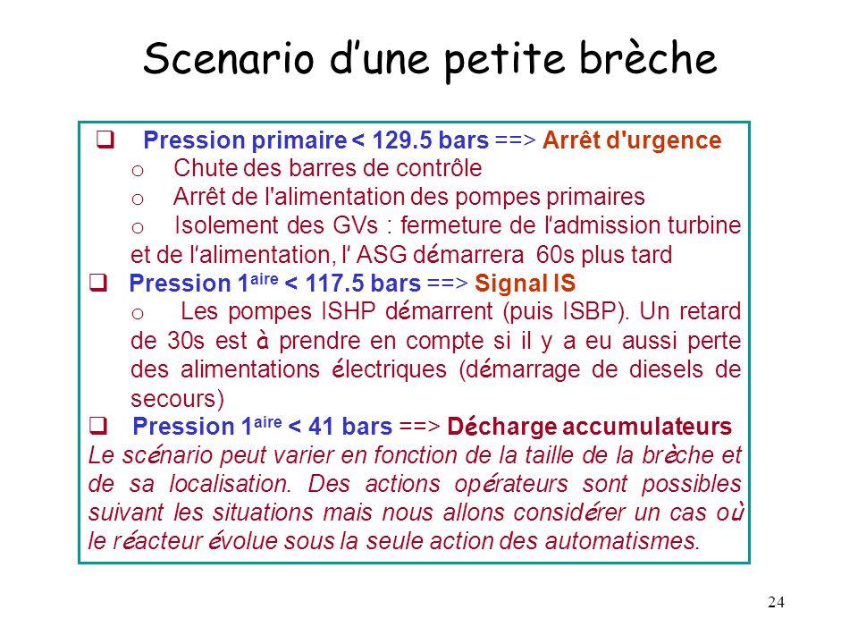 24 Scenario dune petite brèche Pression primaire Arrêt d'urgence o Chute des barres de contrôle o Arrêt de l'alimentation des pompes primaires o Isole