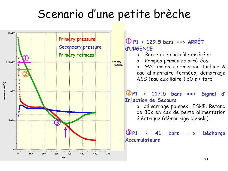 25 Scenario dune petite brèche P1 ARRÊT dURGENCE o Barres de contrôle insérées o Pompes primaires arrêtées o GVs isolés : admission turbine & eau alim