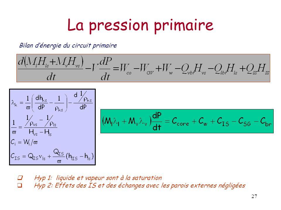 27 La pression primaire Bilan dénergie du circuit primaire Hyp 1: liquide et vapeur sont à la saturation Hyp 2: Effets des IS et des échanges avec les