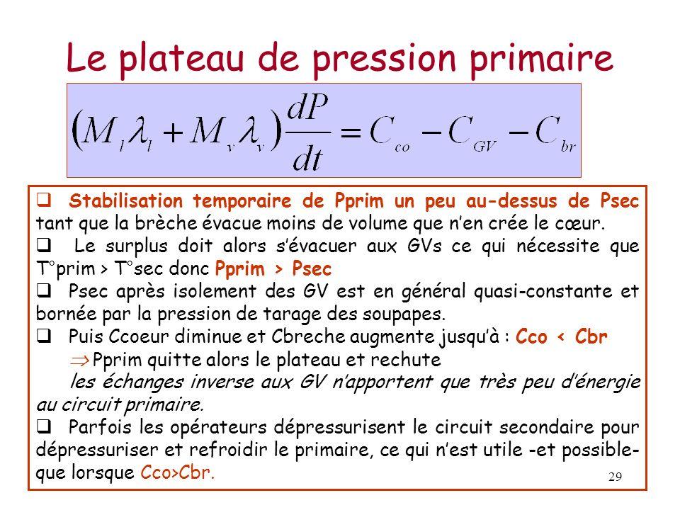 29 Le plateau de pression primaire Stabilisation temporaire de Pprim un peu au-dessus de Psec tant que la brèche évacue moins de volume que nen crée l