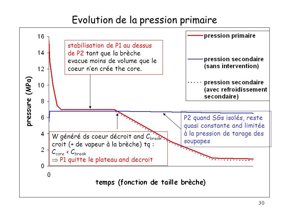 30 Evolution de la pression primaire W généré ds coeur décroit and C break croit (+ de vapeur à la brèche) tq : C core < C break P1 quitte le plateau