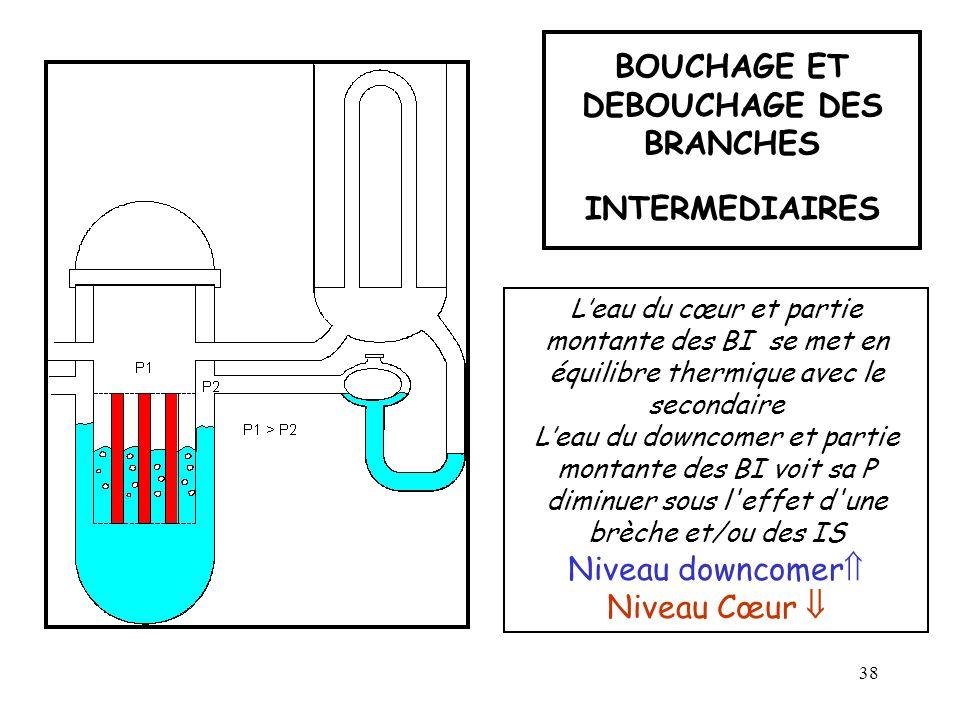 38 BOUCHAGE ET DEBOUCHAGE DES BRANCHES INTERMEDIAIRES Leau du cœur et partie montante des BI se met en équilibre thermique avec le secondaire Leau du