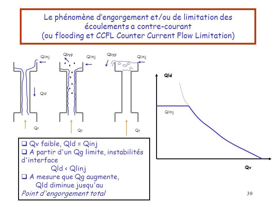 39 Le phénomène dengorgement et/ou de limitation des écoulements a contre-courant (ou flooding et CCFL Counter Current Flow Limitation) Qv faible, Qld