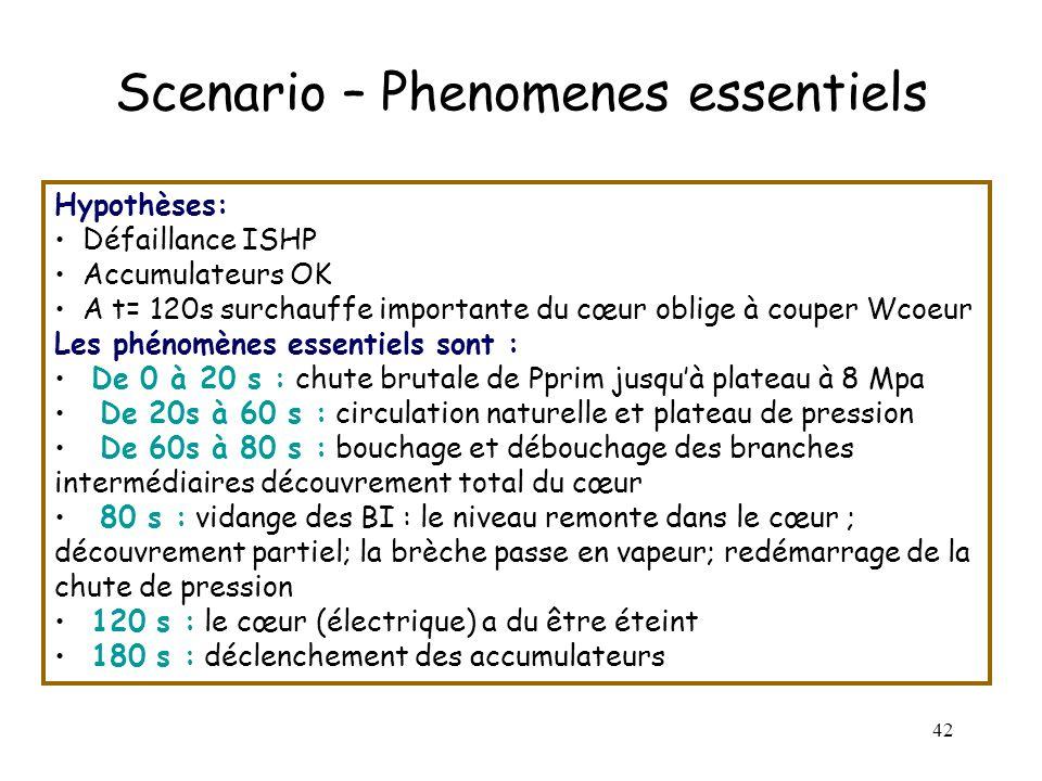 42 Scenario – Phenomenes essentiels Hypothèses: Défaillance ISHP Accumulateurs OK A t= 120s surchauffe importante du cœur oblige à couper Wcoeur Les p