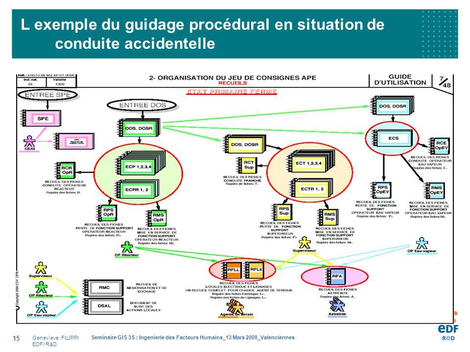 Genevieve FILIPPI EDF/ R&D Seminaire GIS 3S : Ingenierie des Facteurs Humains_13 Mars 2008_Valenciennes 15 L exemple du guidage procédural en situatio