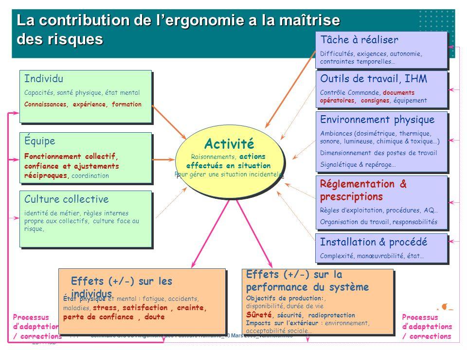 Genevieve FILIPPI EDF/ R&D Seminaire GIS 3S : Ingenierie des Facteurs Humains_13 Mars 2008_Valenciennes 18 Processus dadaptations / corrections État p