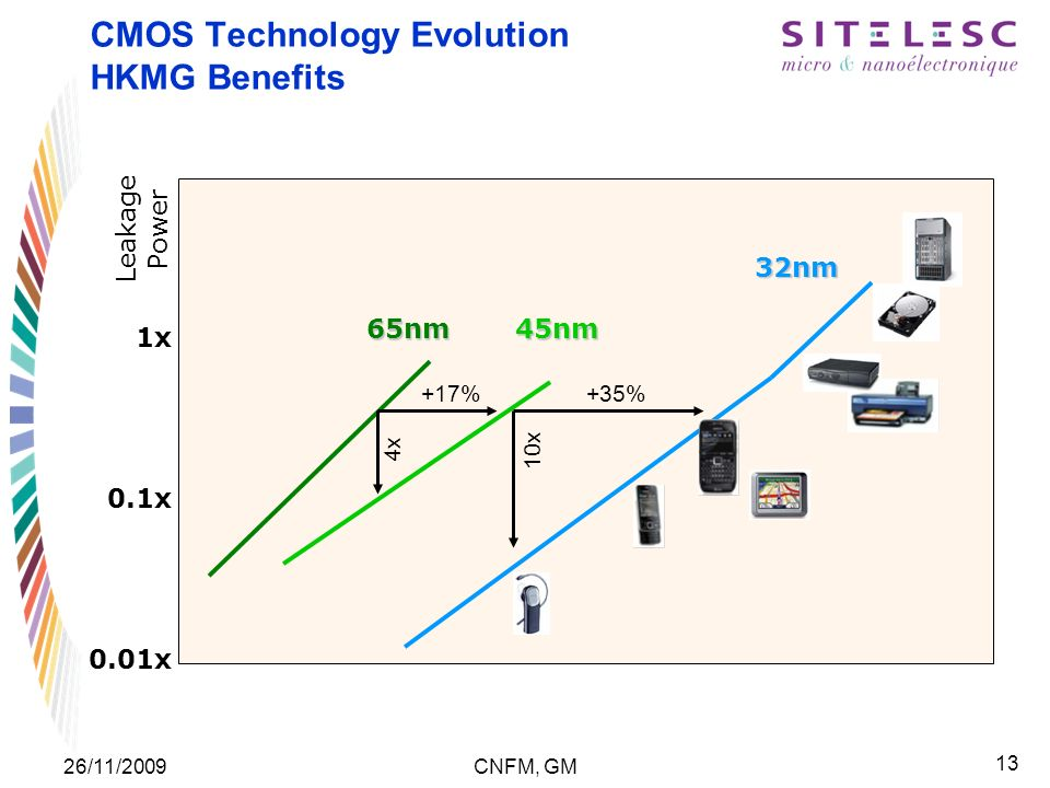 13 26/11/2009CNFM, GM CMOS Technology Evolution HKMG Benefits 1x 0.1x 0.01x Leakage Power 65nm45nm 32nm +17%+35% 4x 10x