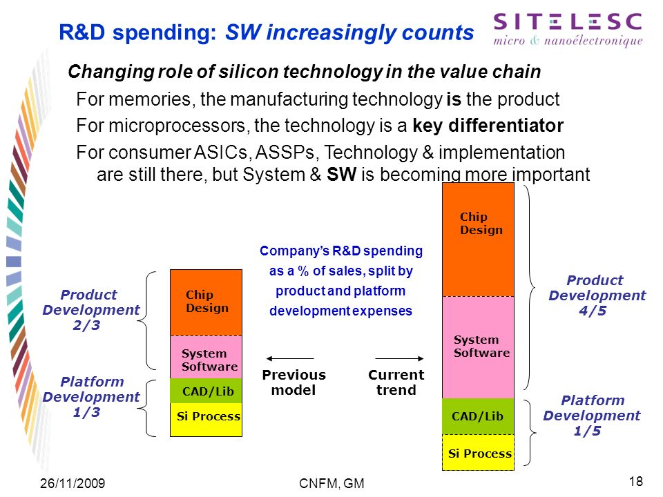 18 26/11/2009CNFM, GM R&D spending: SW increasingly counts Changing role of silicon technology in the value chain For memories, the manufacturing tech