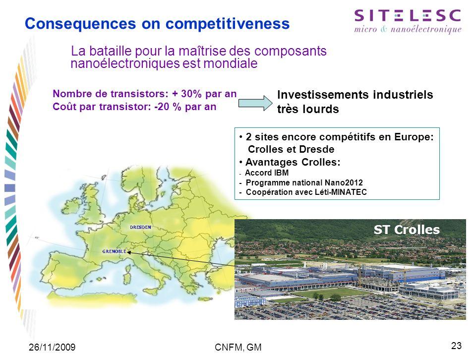 23 26/11/2009CNFM, GM Consequences on competitiveness La bataille pour la maîtrise des composants nanoélectroniques est mondiale Nombre de transistors: + 30% par an Coût par transistor: -20 % par an Investissements industriels très lourds ST 2 sites encore compétitifs en Europe: Crolles et Dresde Avantages Crolles: - Accord IBM - Programme national Nano2012 - Coopération avec Léti-MINATEC ST Crolles