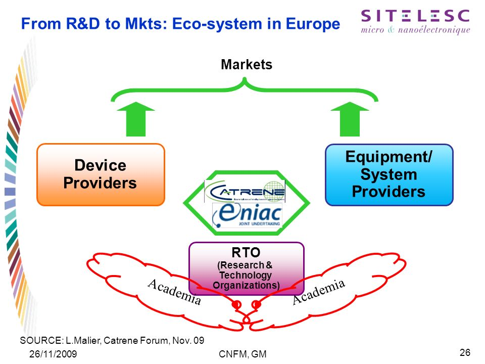26 26/11/2009CNFM, GM From R&D to Mkts: Eco-system in Europe Equipment/ System Providers Device Providers RTO (Research & Technology Organizations) Academia Markets SOURCE: L.Malier, Catrene Forum, Nov.