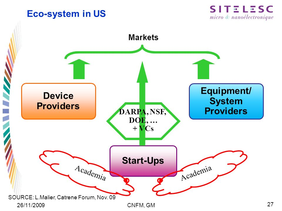 27 26/11/2009CNFM, GM Eco-system in US Equipment/ System Providers Device Providers Start-Ups Academia Markets DARPA, NSF, DOE, … + VCs SOURCE: L.Malier, Catrene Forum, Nov.