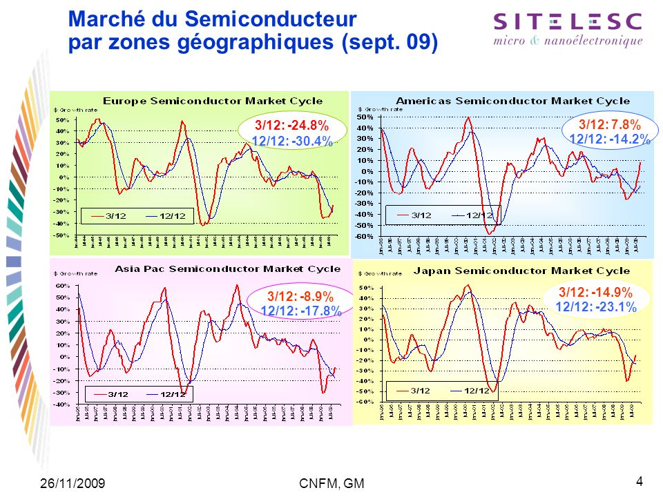 25 26/11/2009CNFM, GM European Semiconductor Industry fueled by European Market Leaderships European Leadership in key industry sectors: Automotive, Industrial, Medical, Power & Wireless Communication Electronic systems OEM rankings