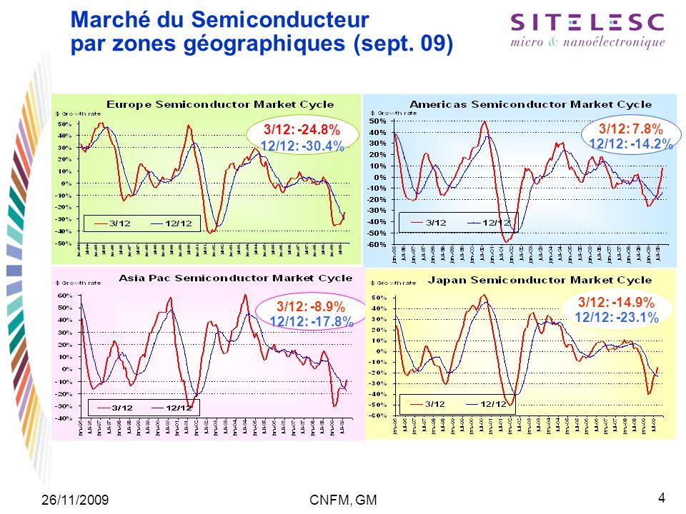 4 26/11/2009CNFM, GM Marché du Semiconducteur par zones géographiques (sept. 09) Source : WSTS 3/12: -24.8% 12/12: -30.4% 3/12: 7.8% 12/12: -14.2% 3/1