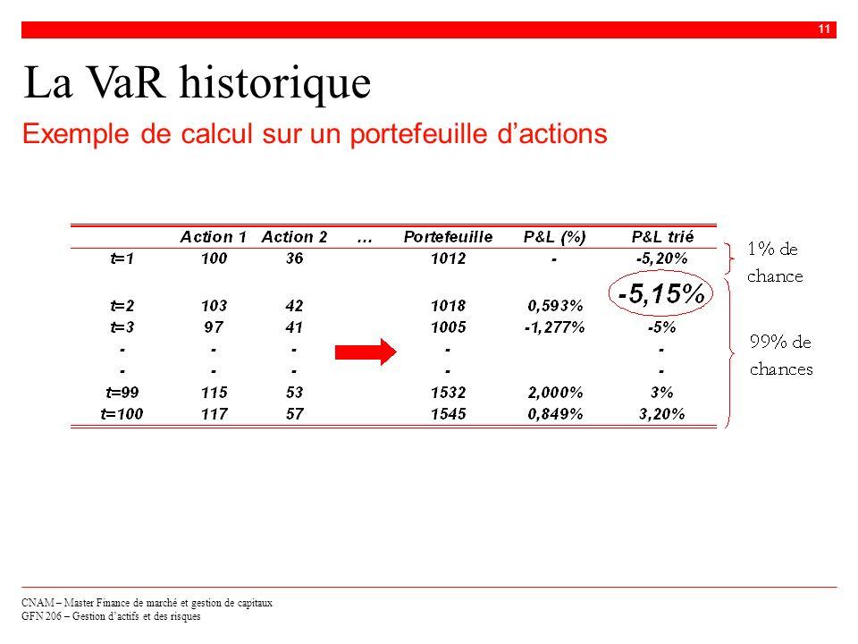 CNAM – Master Finance de marché et gestion de capitaux GFN 206 – Gestion dactifs et des risques 11 La VaR historique Exemple de calcul sur un portefeu