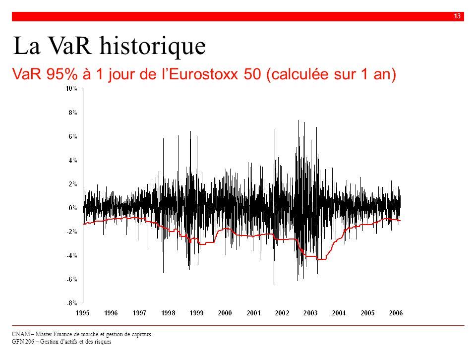 CNAM – Master Finance de marché et gestion de capitaux GFN 206 – Gestion dactifs et des risques 13 La VaR historique VaR 95% à 1 jour de lEurostoxx 50
