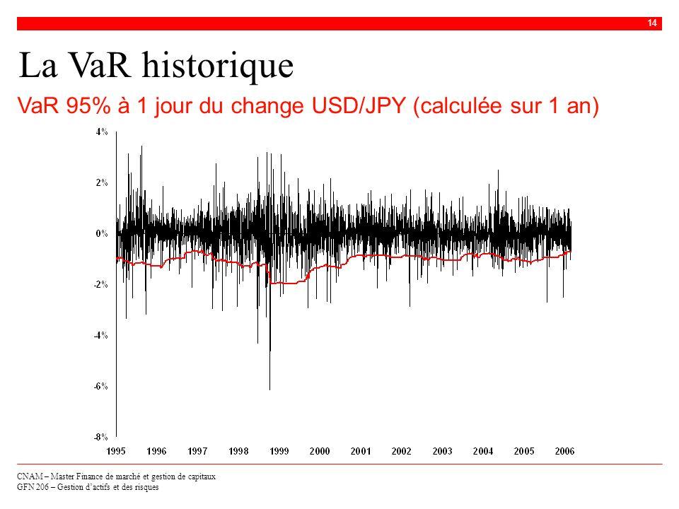 CNAM – Master Finance de marché et gestion de capitaux GFN 206 – Gestion dactifs et des risques 14 La VaR historique VaR 95% à 1 jour du change USD/JP