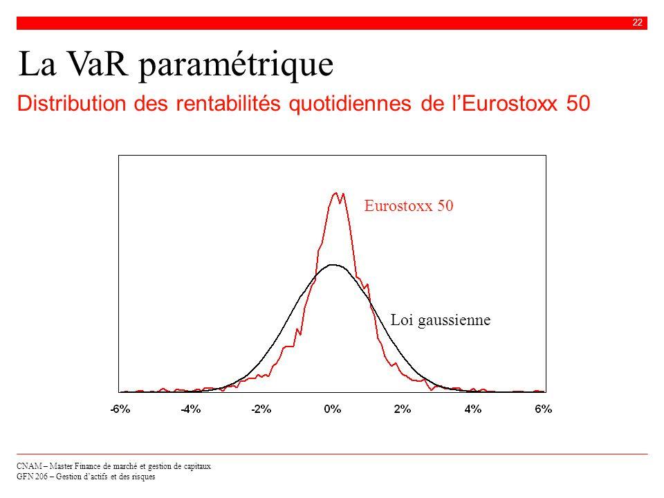 CNAM – Master Finance de marché et gestion de capitaux GFN 206 – Gestion dactifs et des risques 22 La VaR paramétrique Distribution des rentabilités q